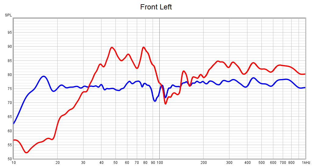 Graph comparing the response of the front left speaker with and without Audyssey