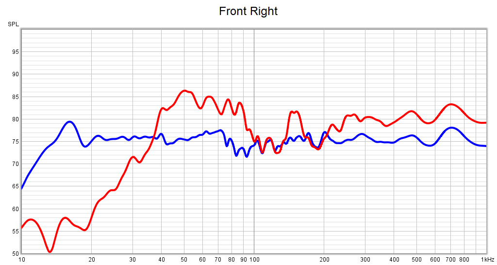 Graph comparing the response of the front right speaker with and without Audyssey
